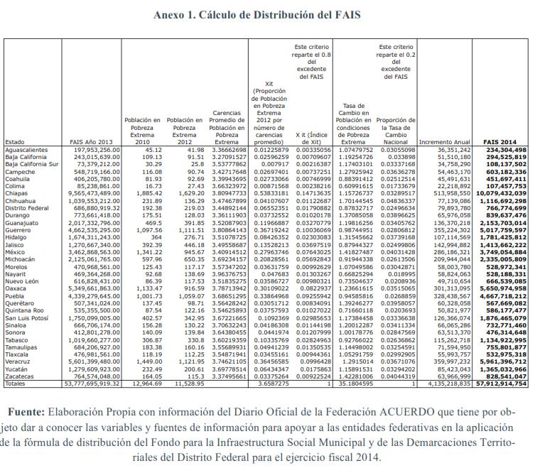 Anexo-1.-Cálculo-de-distribución-del-FAIS