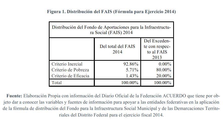 Figura-1.-Distribución-del-FAIS-fórmula-para-ejercicio-2014
