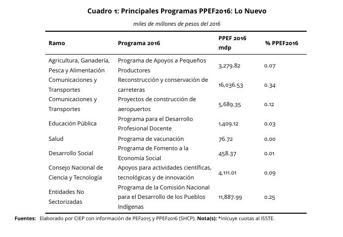 Principales-Programas-PPEF-2015-2016