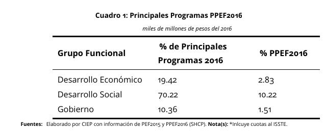 Principales-Programas