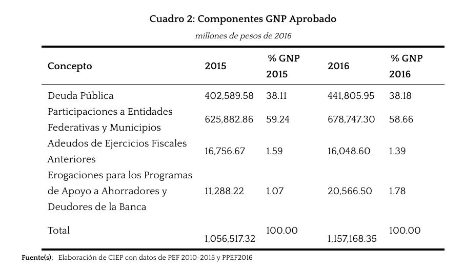 Componentes-GNP