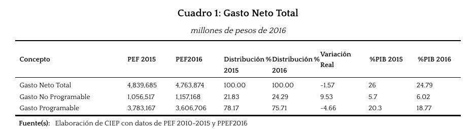 Gasto-Neto-Total