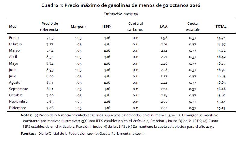El coste de la gasolina maykop