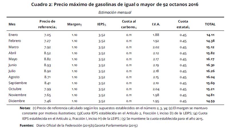 El combustible diésel se mezcla con la gasolina