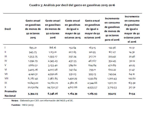 El esquema eléctrico la gasolina el gas