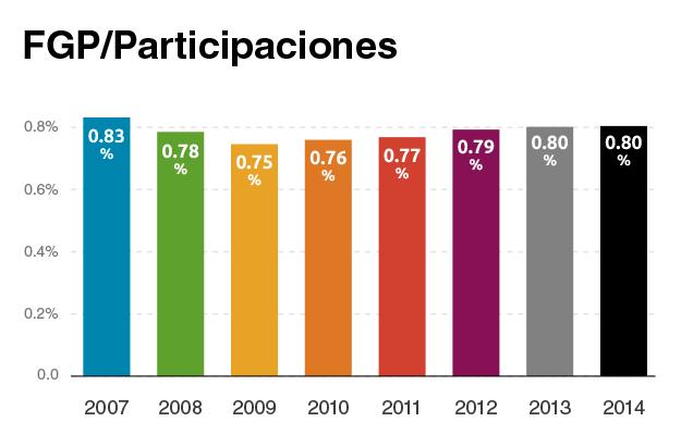 FGP-participaciones