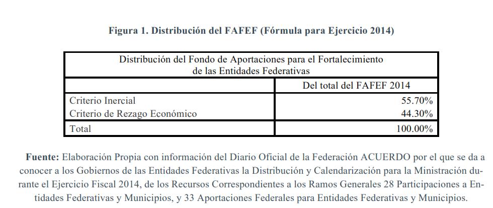 Figura-1.-Distribución-del-FAFEF.-Fórmula-para-el-ejercicio-2014