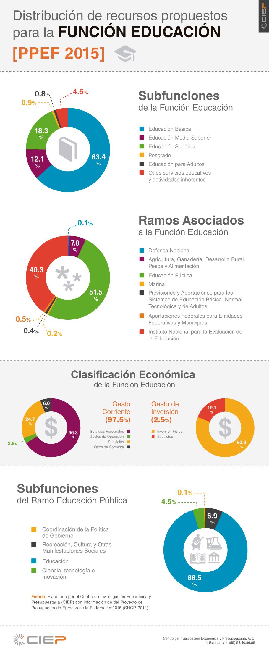Infografía-funcion-educacion-PEF-2015