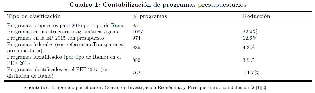 cuadro-1-programas-presupuestarios