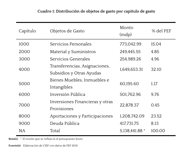 distribución-de-objetos-de-gasto-por-capítulo-de-gasto