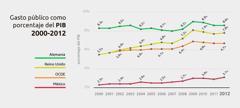 gasto-como-porcentaje-del-PIB