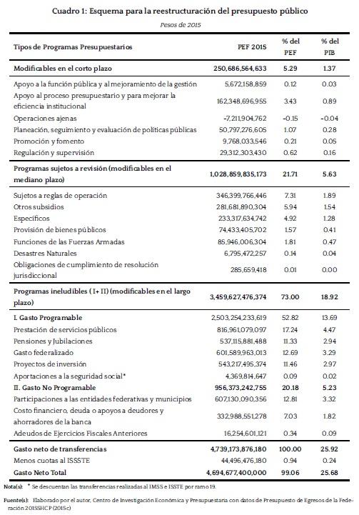 gastos-ineludibles