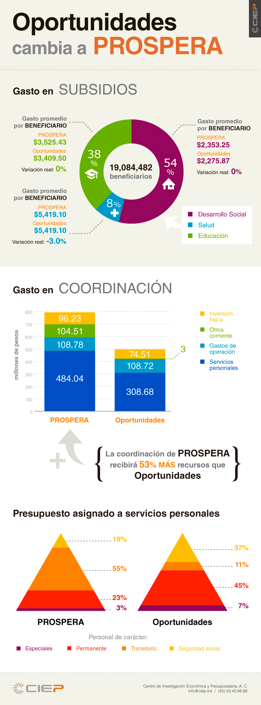 info-PROSPERA-3
