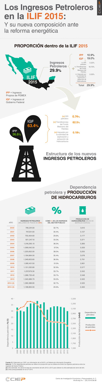 info-petroleros-2015