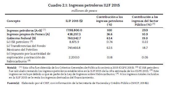 ingresos_petrol