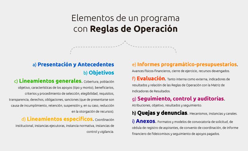 reglas-de-operacion-elementos-2
