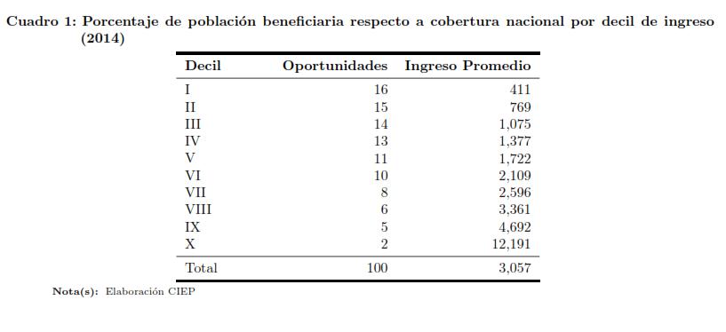 Cuadro-1.-Población-beneficiaria-por-decil-de-ingreso