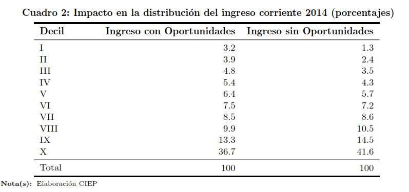 Cuadro-2.-Impacto-en-la-distribución-del-ingreso-corriente-2014