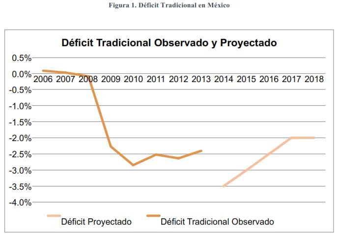 Déficit-tradicional-en-México