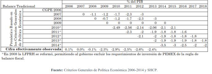 Déficit-tradicional-en-México2