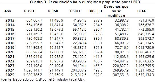 DerechosPRD_C31