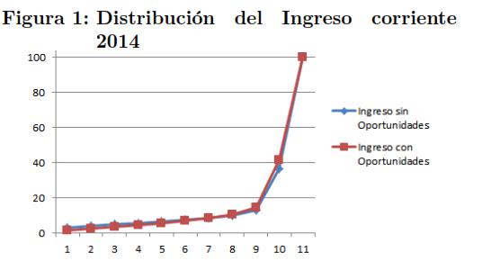 Figura-1.-Distribución-del-ingreso-corriente-20143