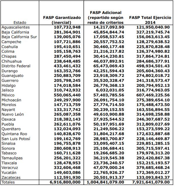 Figura-2.-FASP-garantizado-vs-FASP-excedente-repartido-según-criterios-de-fórmula