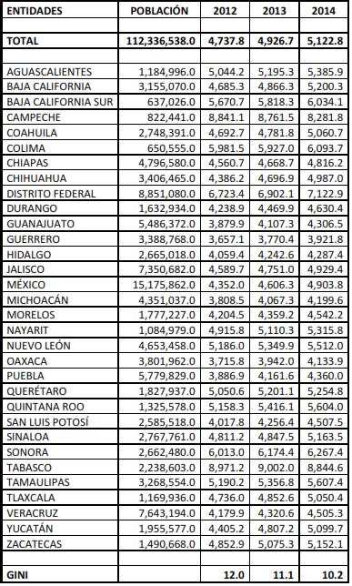 Tabla-2.-Participaciones-20142