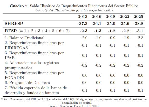 cuadro-2-presentación-simulador-fiscal