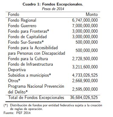 cuadro1-Fondos-excepcionales