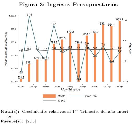 fig3-Ingresospresupuestarios2
