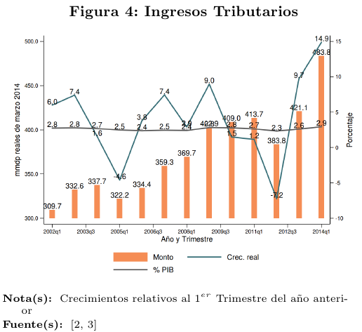 fig4-Ingresostributarios2