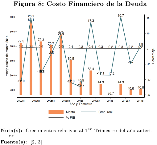 fig8-Costofinanciero2