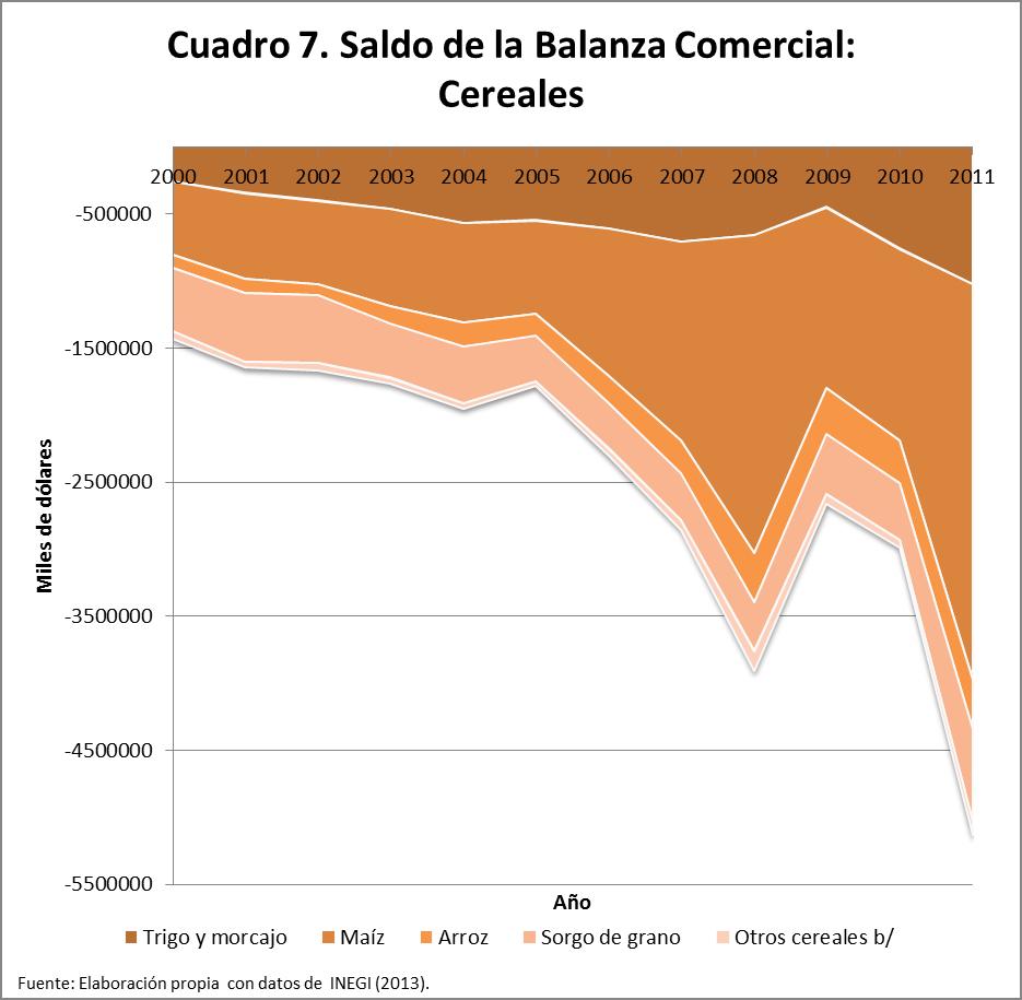 Posición de los Principales Cereales en México: 2000-2011 – CIEP