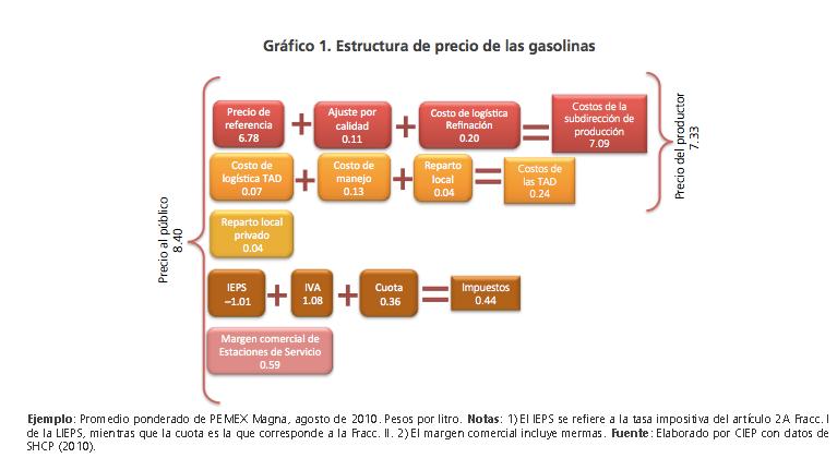 El coste de la gasolina 95 inferior novgorod lukoyl
