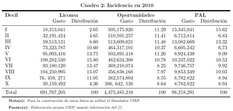 incidencia-2010