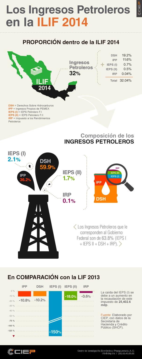 info-ingresos-petroleros-ILIF2014