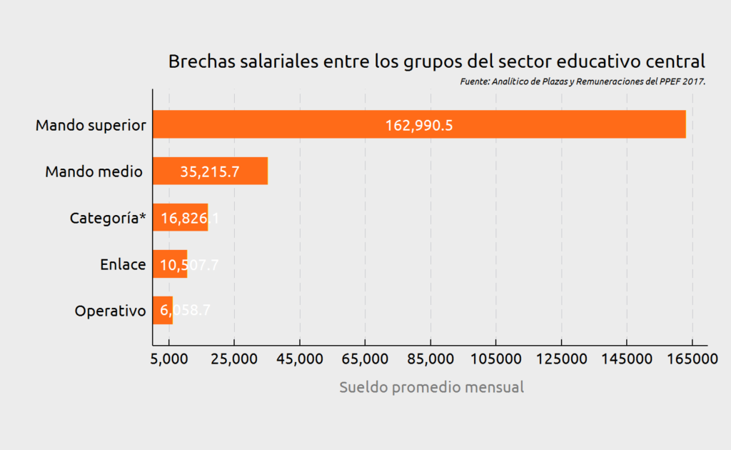 Figura 1. Elaboración propia del CIEP con información de Analítico de Plazas y Remuneraciones PPEF 2017