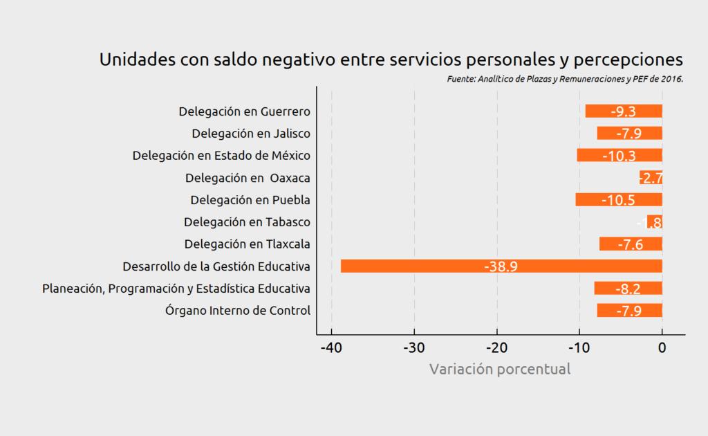 Figura 2. Elaboración propia del CIEP con información de Analítico de Plazas y PEF del ejercicio fiscal 2016.
