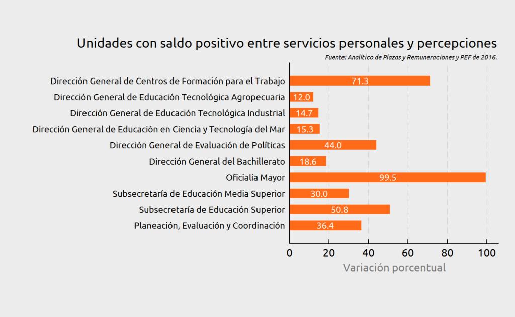 Figura 3. Elaboración propia del CIEP con información de Analítico de Plazas y PEF del ejercicio fiscal 2016.