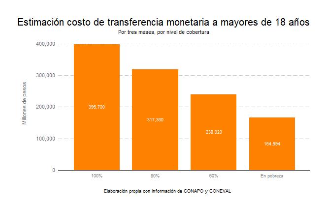 Estimación costo de la transferencia