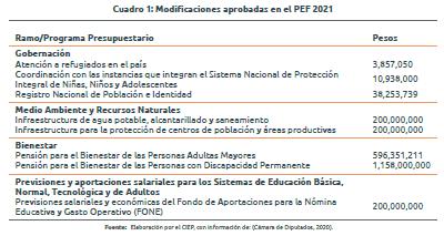 PEF2021